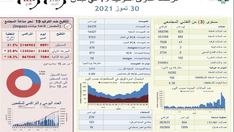 وزارة الصحة: 923 إصابة جديدة بكورونا و 3 حالات وفاة