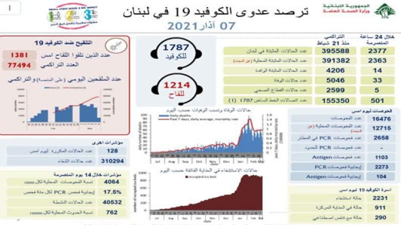 وزارة الصحة: 2377 إصابة جديدة بكورونا و 33 حالة وفاة