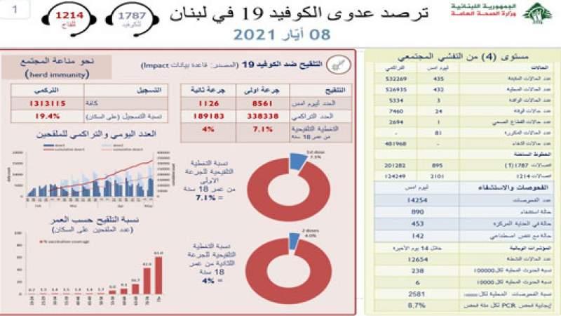 وزارة الصحة: 435 إصابة جديدة بكورونا و 24 حالة وفاة