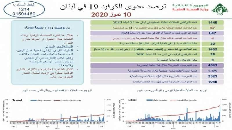 وزارة الصحة: 71 إصابة جديدة بكورونا رفعت الإجمالي إلى 2082 ولا وفيات جديدة