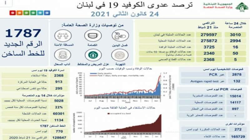 وزارة الصحة اللبنانية: 3010 إصابات جديدة بكورونا و 60 حالة وفاة