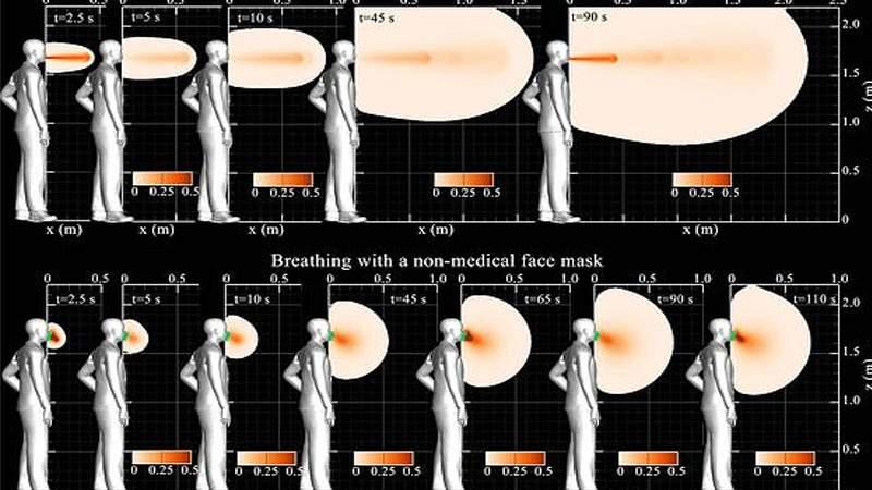 محاكاة حاسوبية مقلقة تكشف مدى انتشار كورونا عبر التنفس الطبيعي دون قناع للوجه!