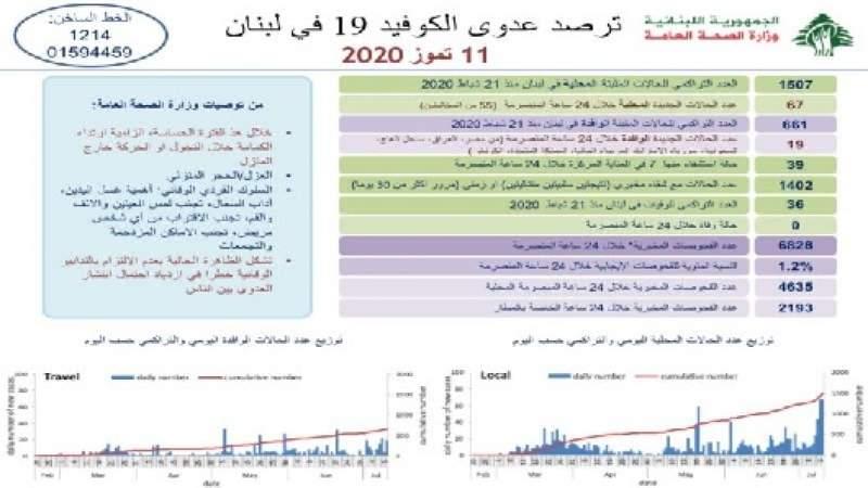 وزارة الصحة: 86 إصابة جديدة رفعت الإجمالي إلى 2168