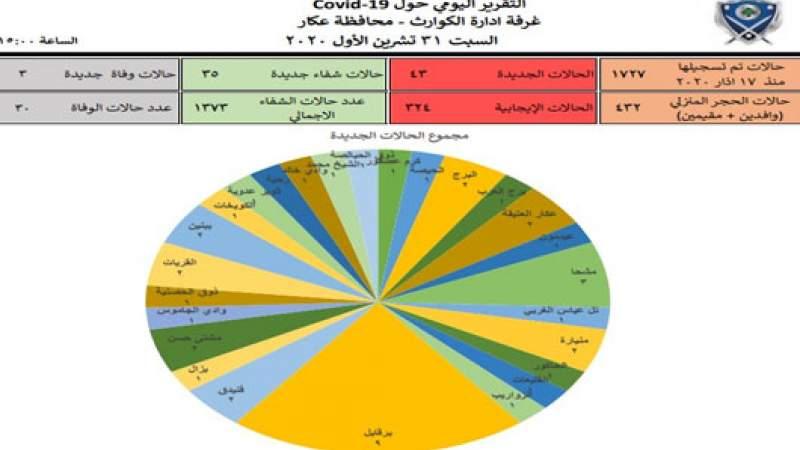 3 وفيات و43 إصابة جديدة بكورونا في محافظة عكار