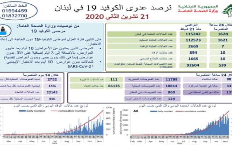 وزارة الصحة اللبنانية: 1628 إصابة جديدة بكورونا و 10 حالات وفاة
