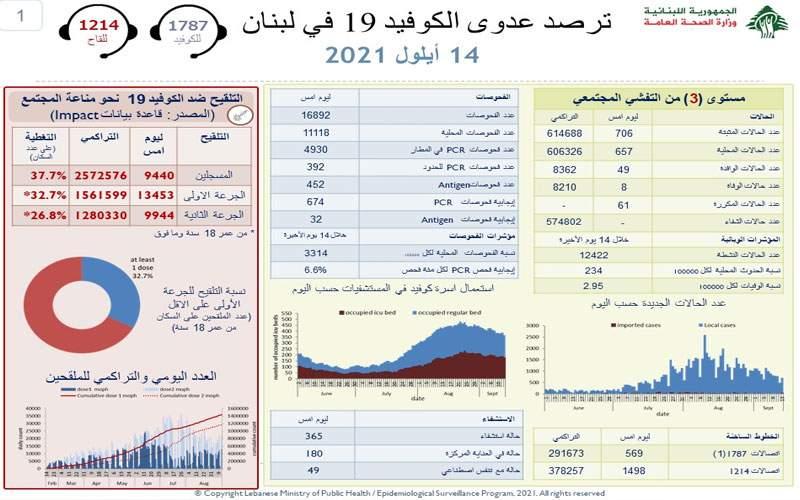 وزارة الصحة : 706 إصابات جديدة و 8 حالات وفاة