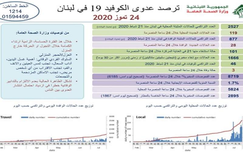 وزارة الصحة: 147 اصابة كورونا رفعت العدد الى 3407 حالة و 3 حالات وفاة جديدة