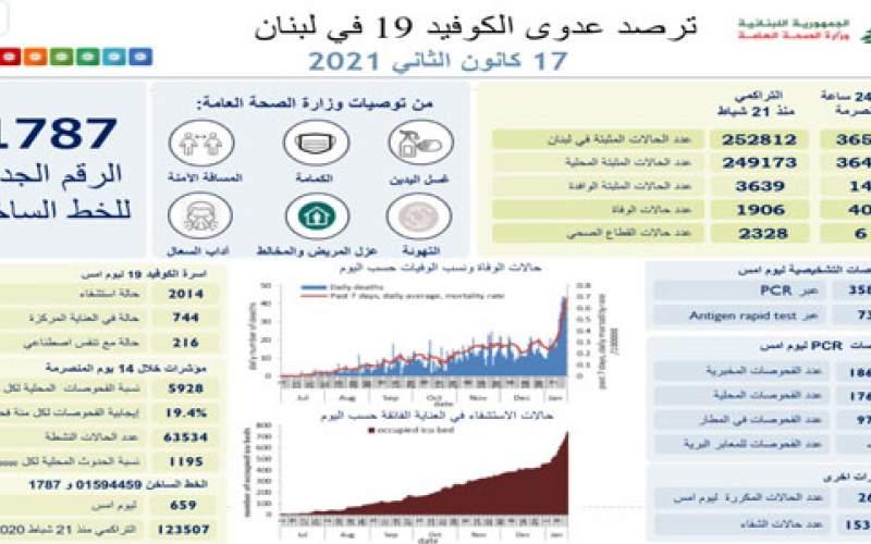 وزارة الصحة اللبنانية: 3654 إصابة جديدة بكورونا و 40 حالة وفاة