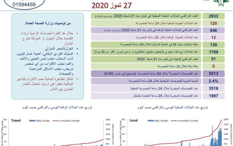 وزارة الصحة: تسجيل 132 إصابة جديدة بكورونا ولا حالات وفاة