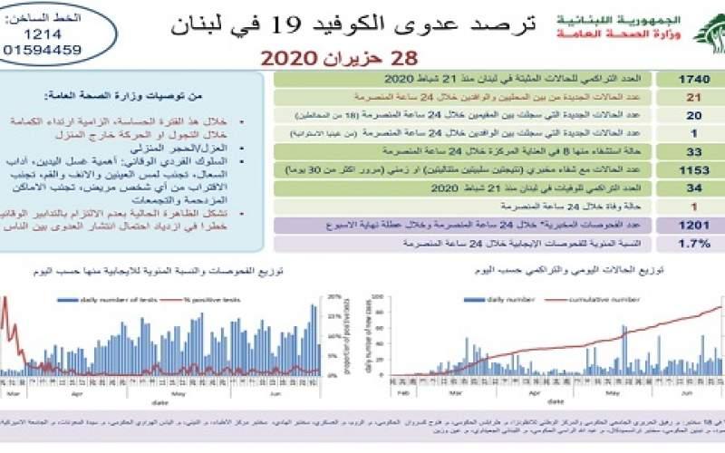 وزارة الصحة: 21 إصابة جديدة رفعت الإجمالي إلى 1740 مع حالة وفاة جديدة