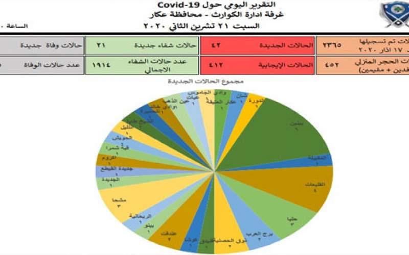 42 إصابة جديدة وحالة وفاة في محافظة عكار