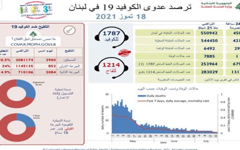 وزارة الصحة : 450 إصابة جديدة و حالة وفاة