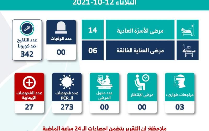 مستشفى الشيخ راغب حرب: 0 وفيات