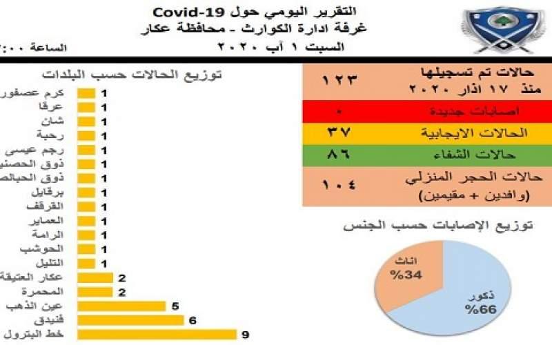 لا إصابات جديدة بكورونا في محافظة عكار