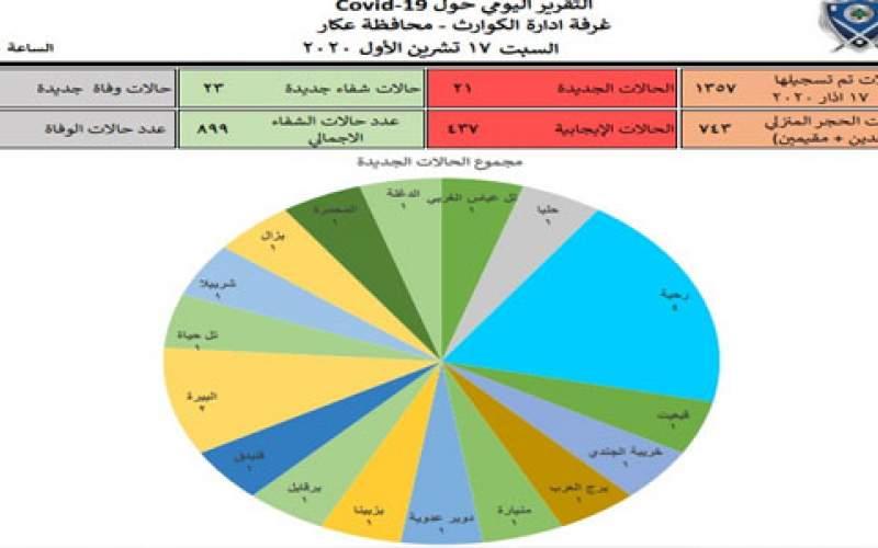 حالتا وفاة و 21 إصابة جديدة بكوروتا في محافظة عكار
