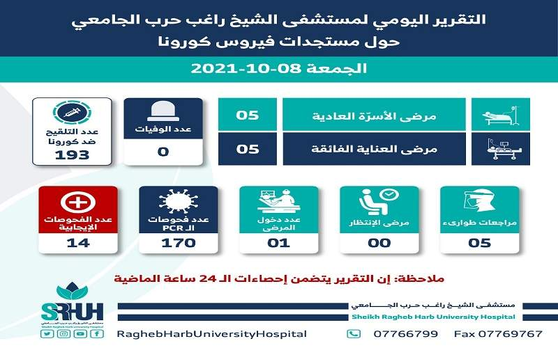 التقرير اليومي لمستشفى الشيخ راغب حرب الجامعي