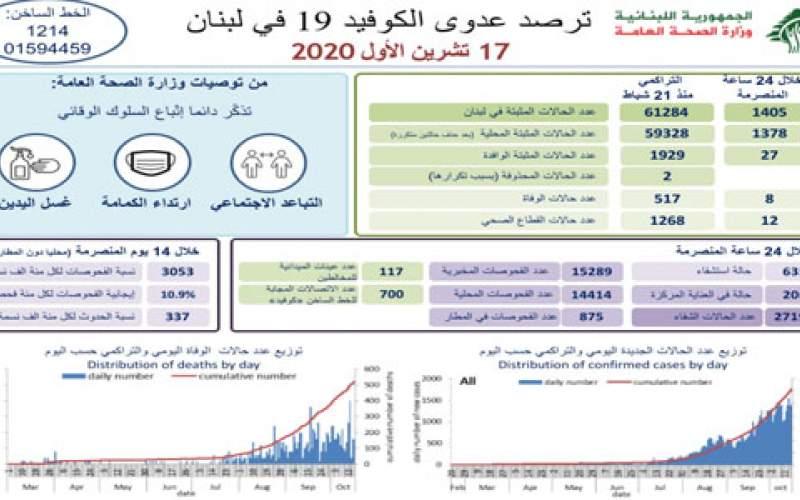 وزارة الصحة: 1405 إصابات جديدة بكورونا و 8 حالات وفاة