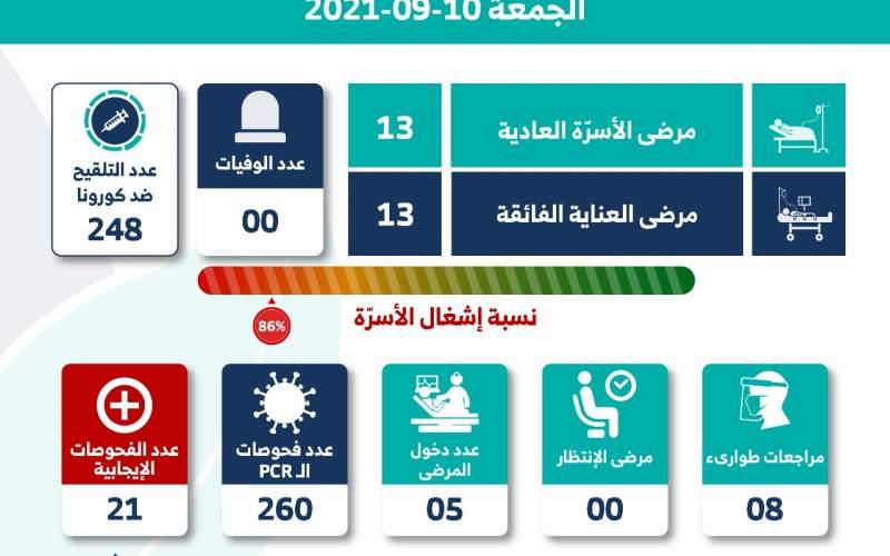 مستشفى الشيخ راغب: 0 وفيات