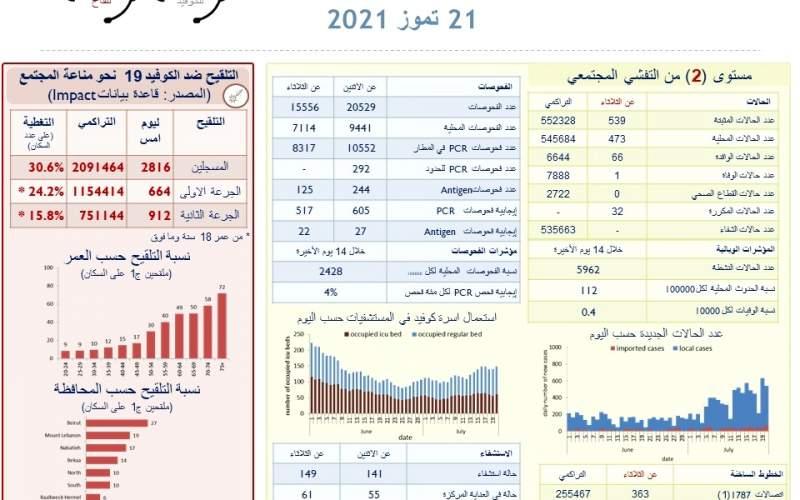 وزارة الصحة اللبنانية: 539 إصابة جديدة بفيروس كورونا و حالة وفاة